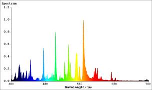 Spectrum MH 150w 4200°K